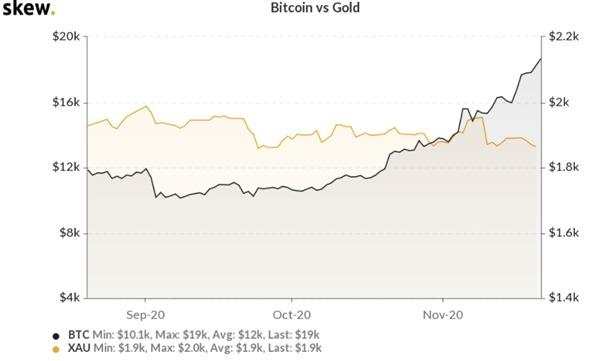 Bitcoin sigue escalando