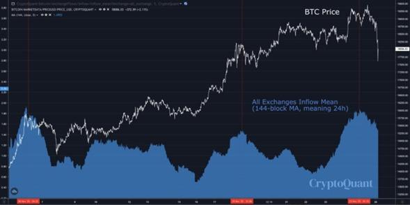 Liquidaciones masivas de Bitcoin