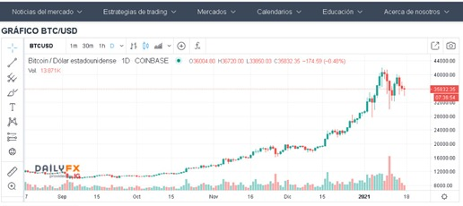 Corrección de Bitcoin