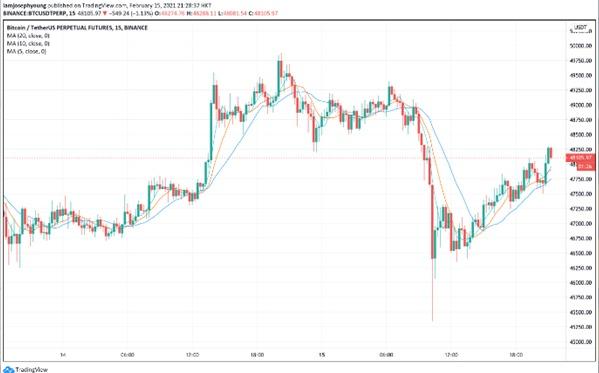 ETH y Bitcoin